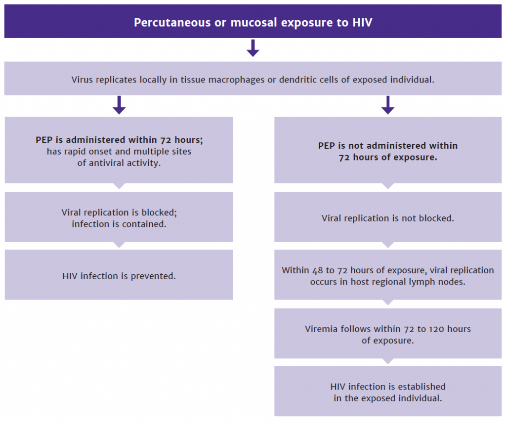 PEP to Prevent HIV Infection - AIDS Institute Clinical Guidelines